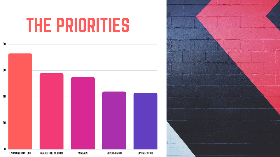 Content Marketing Priorities Graph