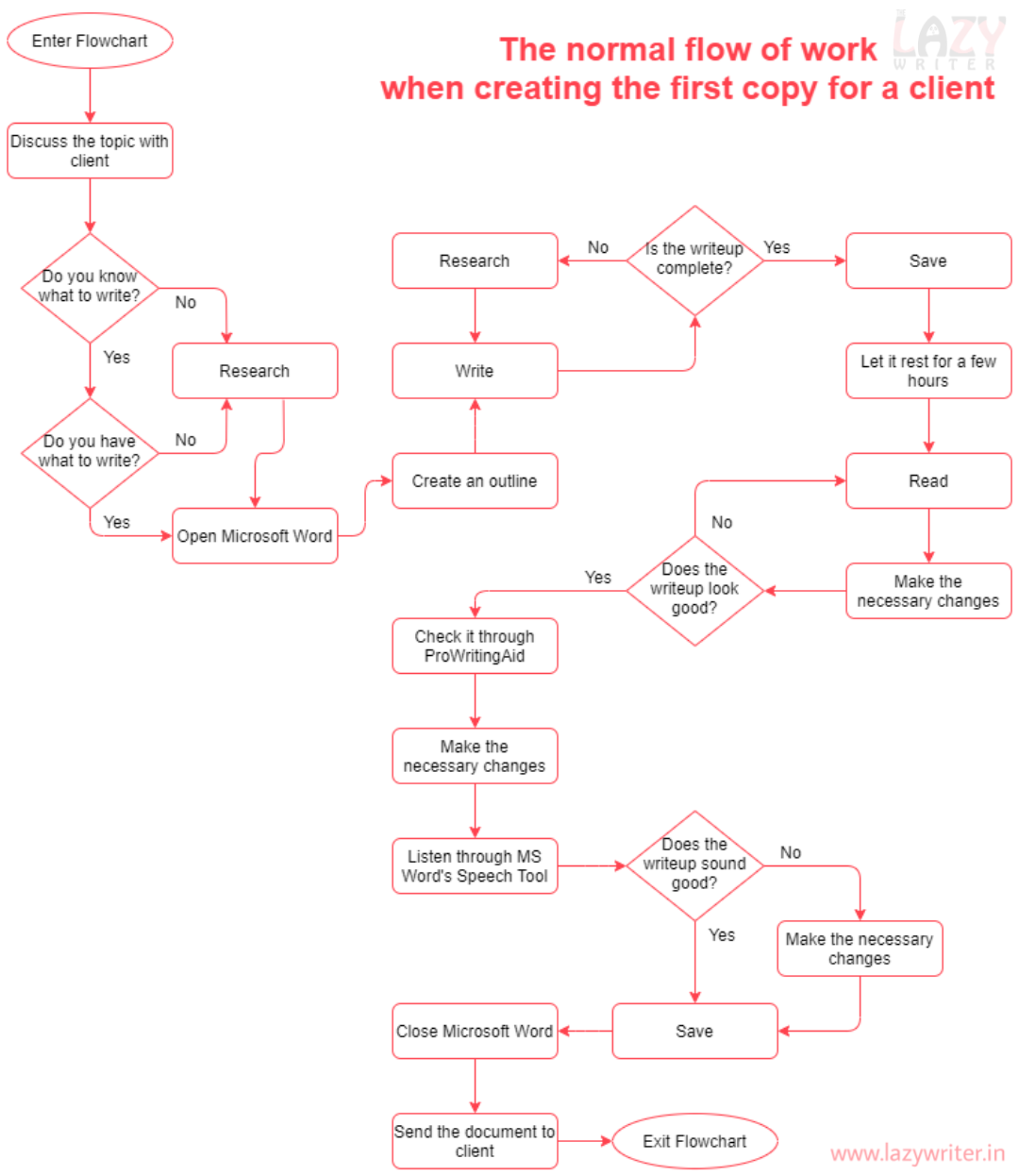 Flowchart for Writing